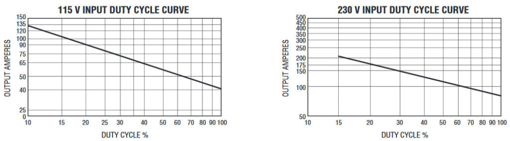 duty cycle curves for 115V and 230V