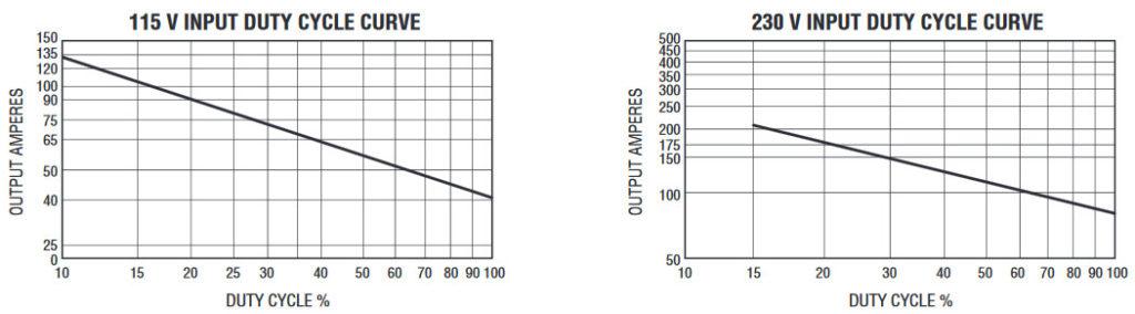 Handler 210Mvp Mig Wire Welder | Hobart Handler 210mvp Mig Wire Welder Master Welder