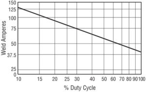 Miller Welder Duty Cycle Chart